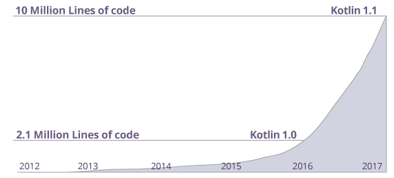 growth-of-kotlin