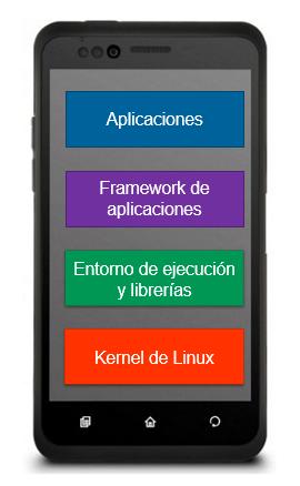 arquitectura-android