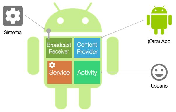 componentes-aplicaciones