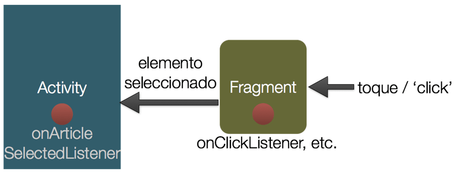 fragment-comunicacion-activity