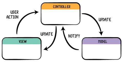 diagrama-mvc