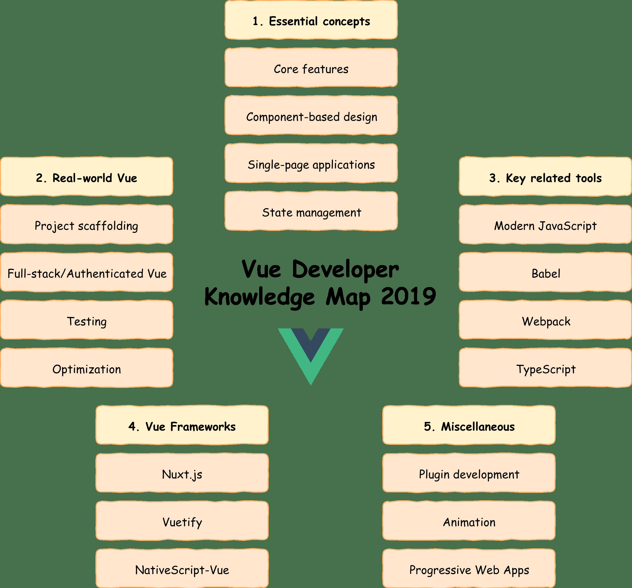 Vue Js Developer Mapa
